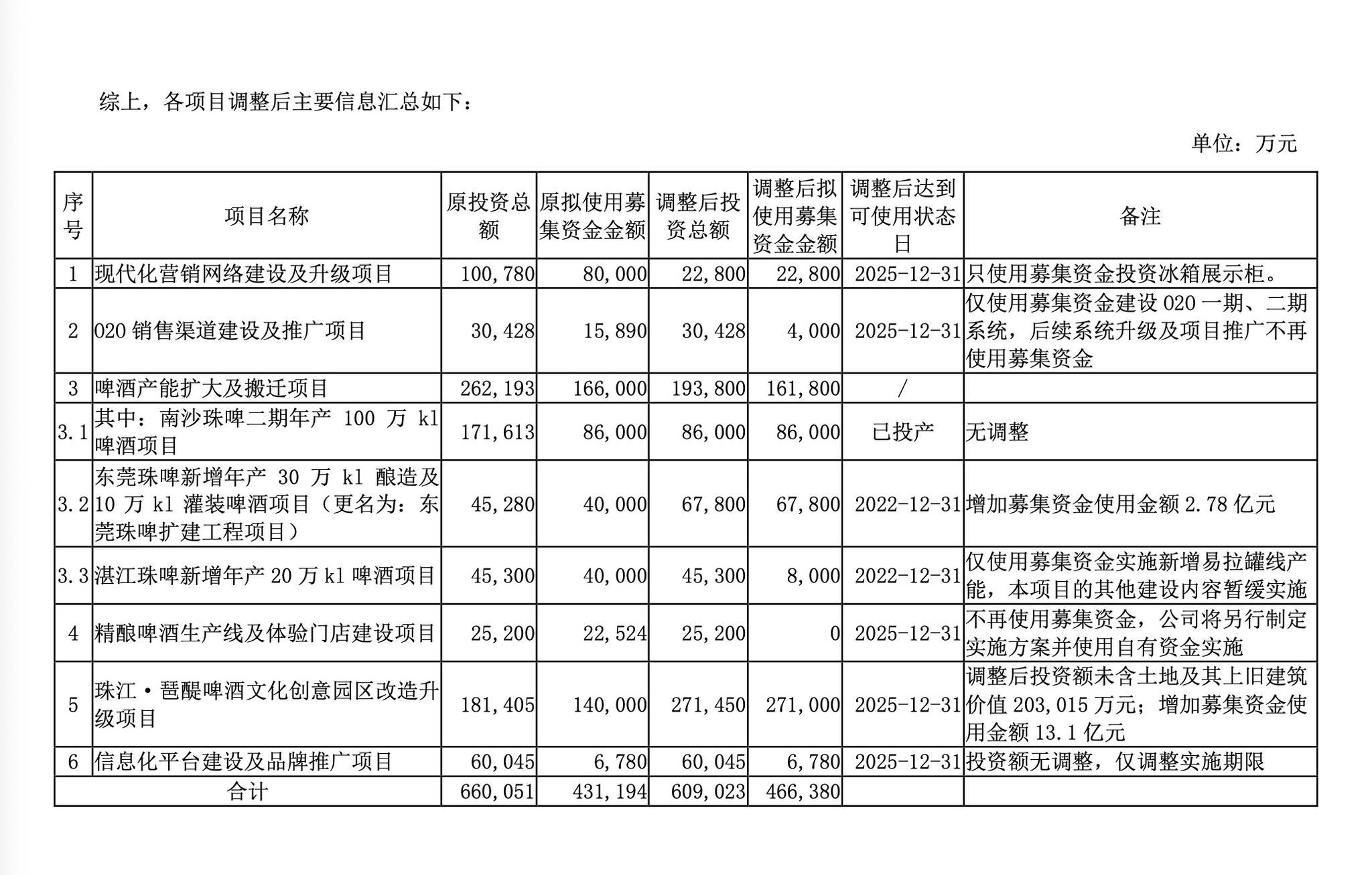 珠江啤酒:前三季度净利约5.05亿元,同比增长11.19%图片