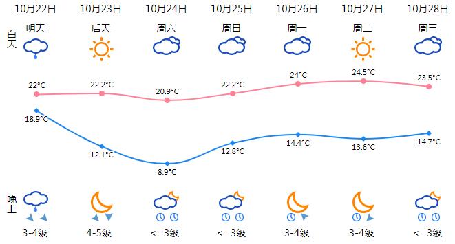 8.9℃!冷空气即将到达温州 从周五起预计晴好天气上线