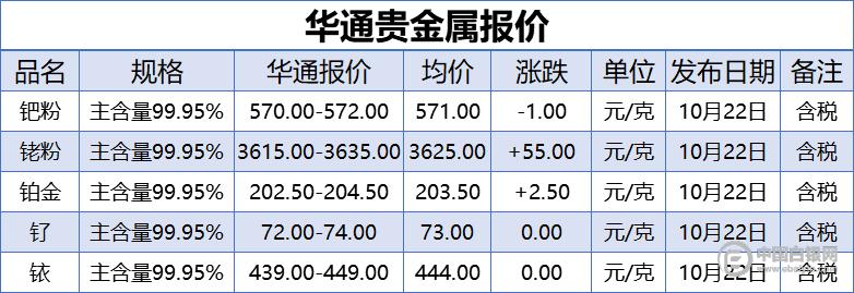 上海华通贵金属报价(2020-10-22)