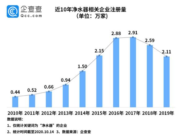我国净水器相关企业前三季度注册量同比降38.5%图片