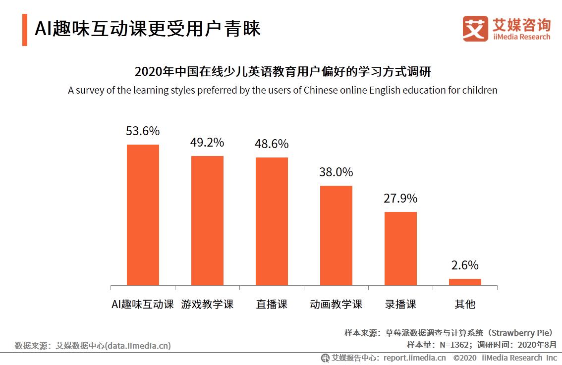 教育行业数据分析:2020年53.6%中国在线少儿英语教育用户偏好AI趣味互动课
