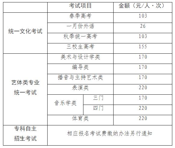 上海2021年高招报名实施办法公布 考试时间安排在此图片