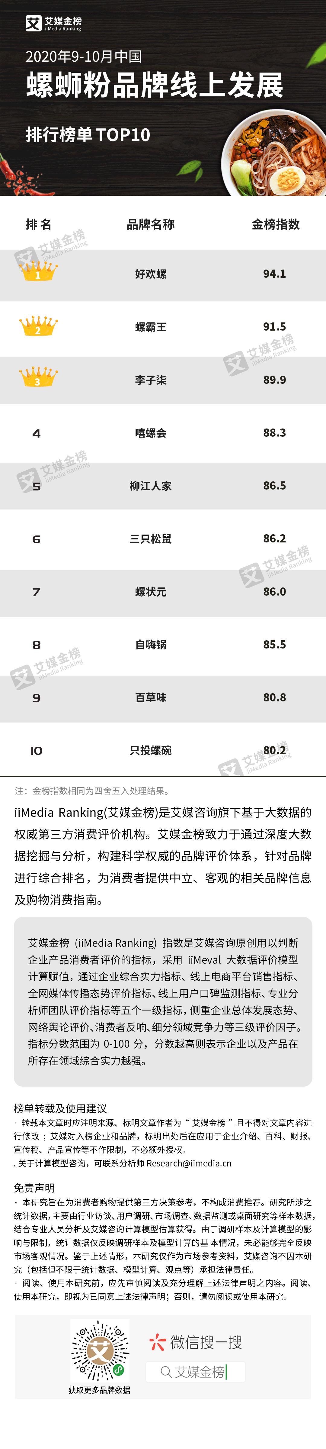 艾媒金榜| 2020年9-10月中国螺蛳粉品牌线上发展排行榜单TOP10