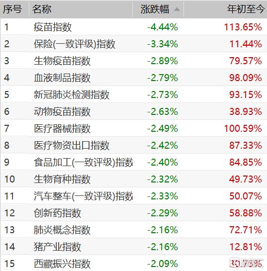 A股走低:创业板指跌超2% 北上资金净卖出近20亿元
