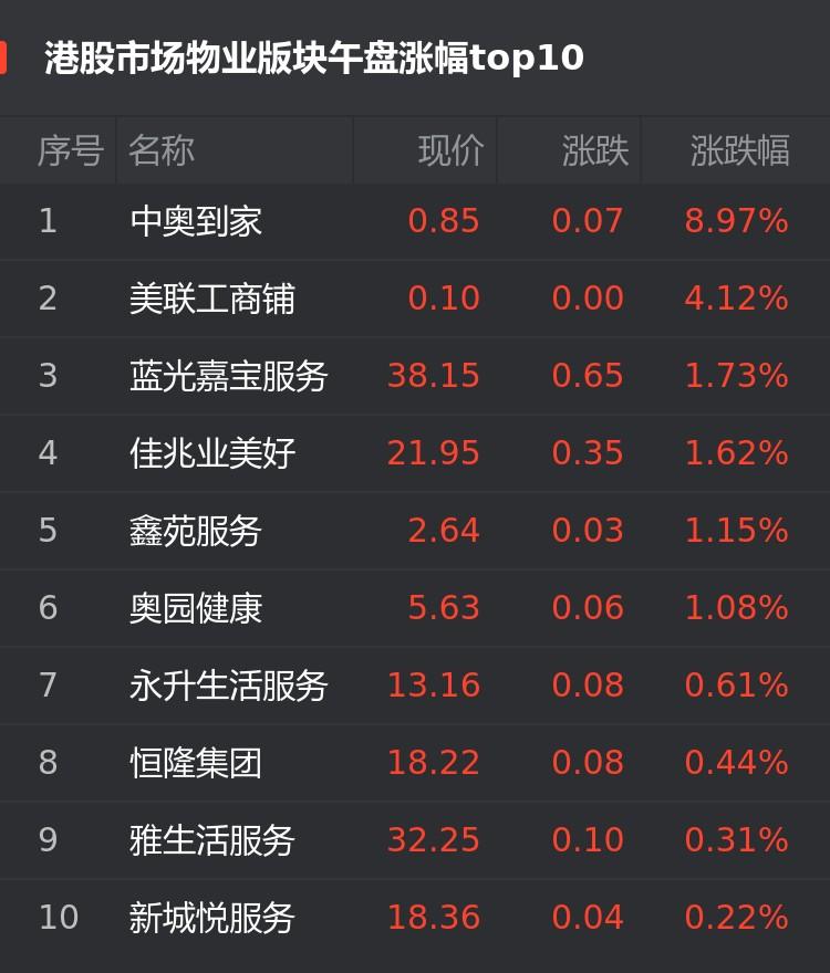 港股10月22日物业股午盘:中奥到家涨8.97%位居首位