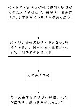 2021年河北省普通高校招生考试报名须知