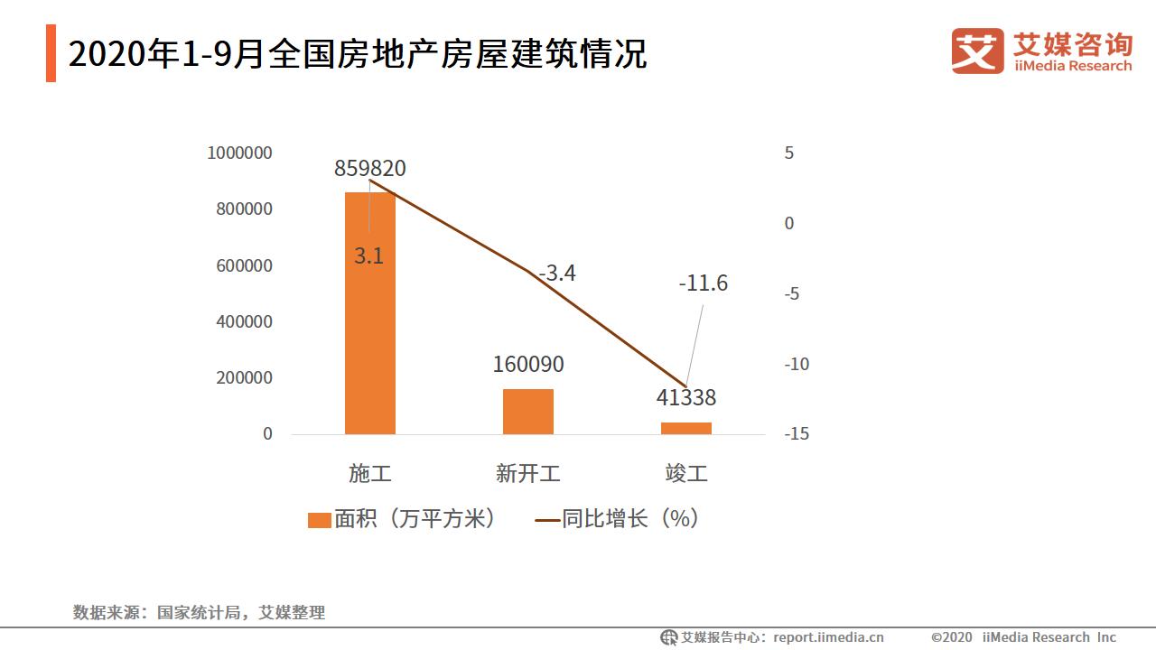 房地产行业数据分析:2020年1-9月房地产开发企业施工面积859820万平方米