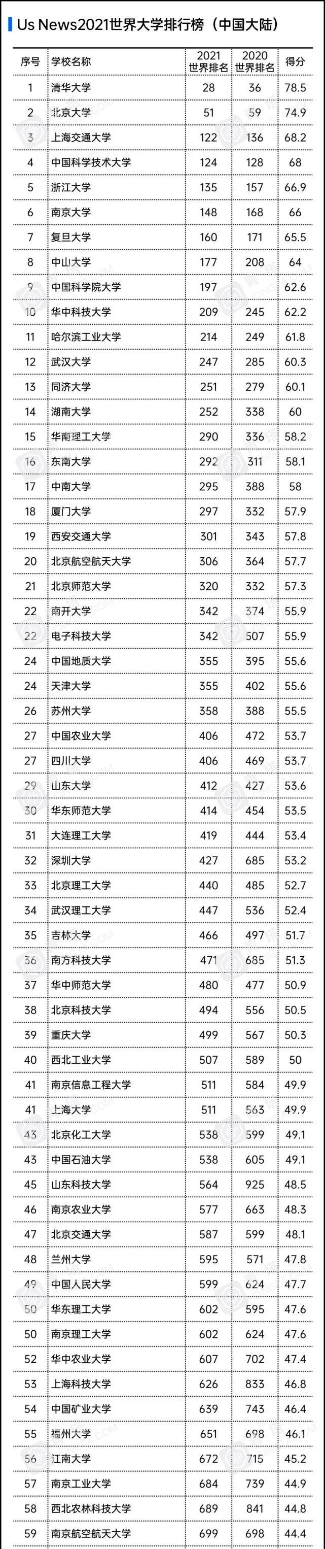 2021年世界大学排名发布,河南这仨学校上榜!看看有你的母校没