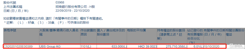招商银行(03968.HK)获UBS Group AG增持63.3万股