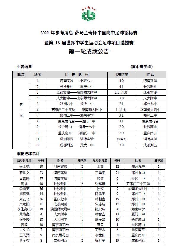 2020年参考消息·萨马兰奇杯中国高中足球锦标赛第一比赛日积分榜