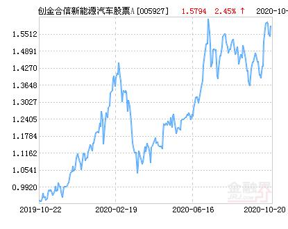 创金合信新能源汽车主题股票A净值下跌2.15% 请保持关注