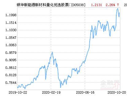 银华新能源新材料量化优选股票C净值下跌2.14% 请保持关注