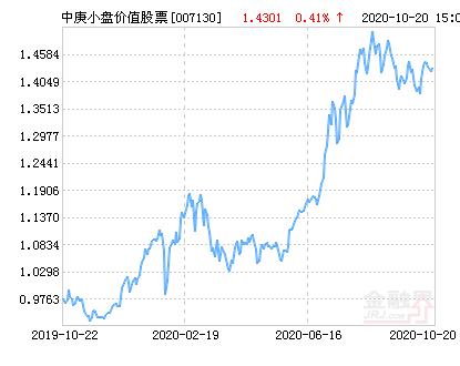 中庚小盘价值股票净值下跌1.66% 请保持关注