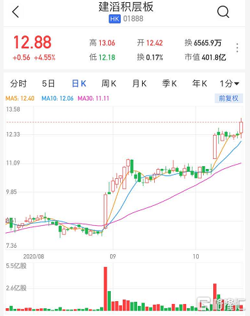 港股异动 | 建滔积层板(1888.HK)涨4.5% 获Hallgain Management增持278万股