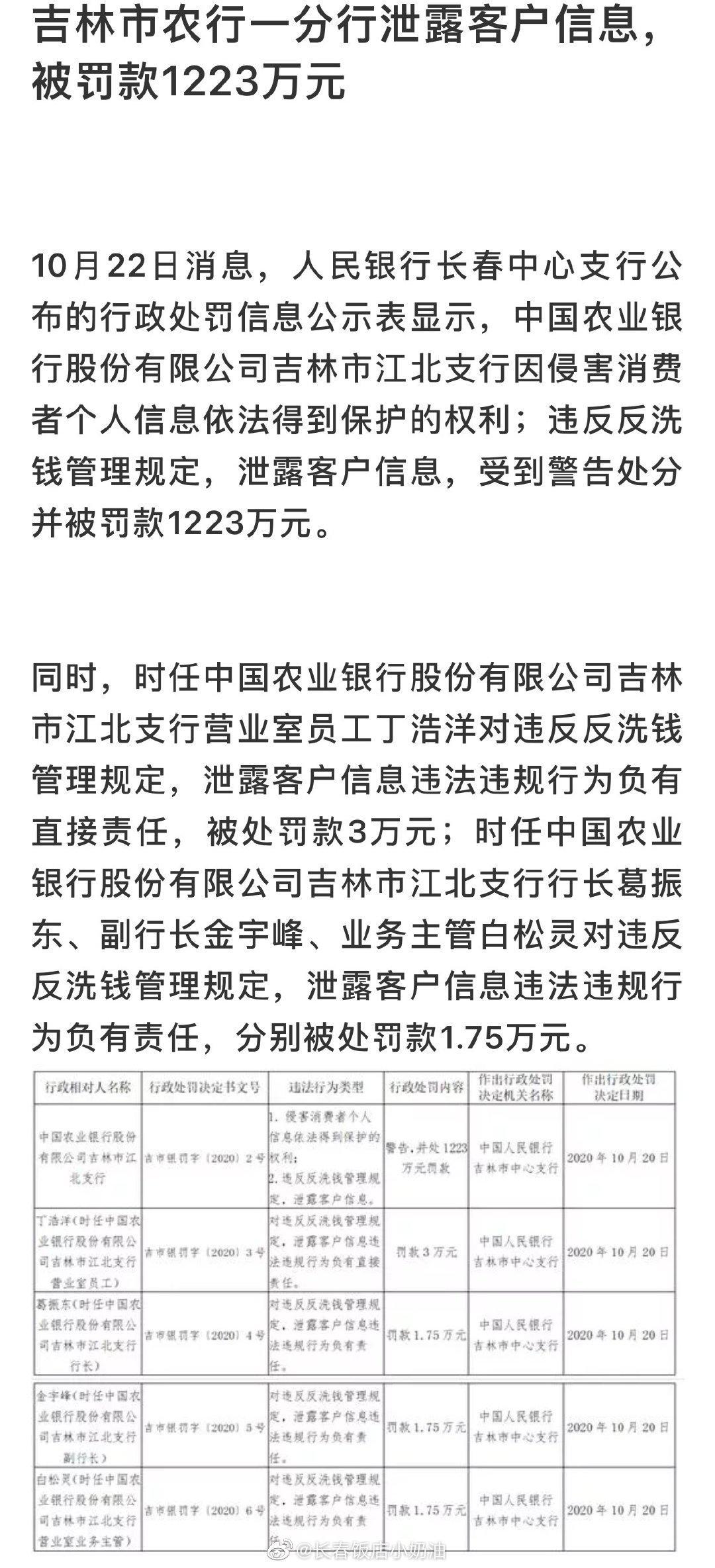 吉林市农行一分行泄露客户信息,被罚款1223万元。具体如下