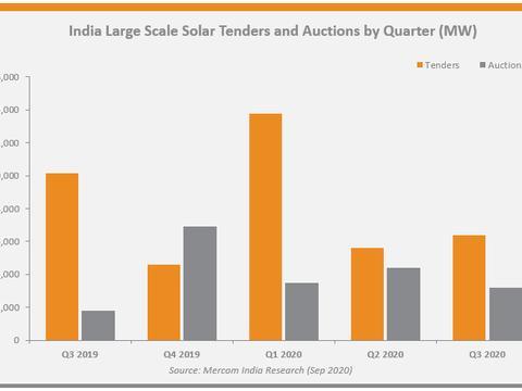 Q3印度太阳能招标同比降37% 拍卖飙升81%