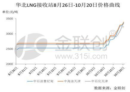 华北LNG市场价格持续上涨暂告一段落