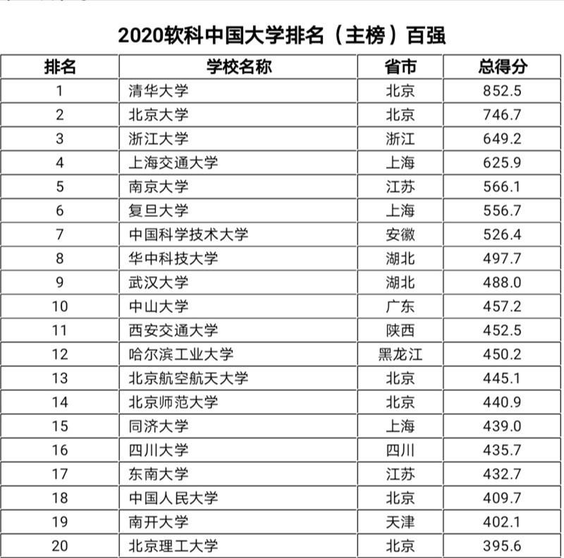 中国10强大学:浙江大学第3,武汉大学第9,湖北二所高校入围