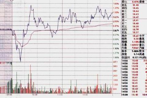 中国股市:庄家出货的三种分时图,洞悉主力阴谋!拒绝做接盘侠!