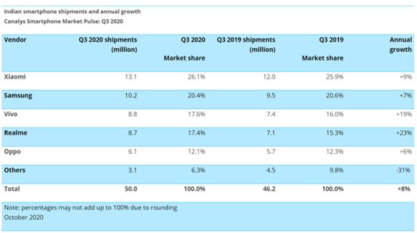 小米排名第一!印度智能手机市场Q3出货量数据出炉