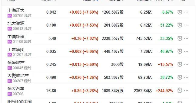 地产股收盘丨恒指收涨0.54% 恒大汽车涨3.28%