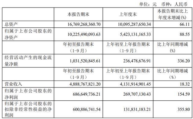 华润微前三季度业绩亮眼净利润增长154.6% 注重研发提升竞争力