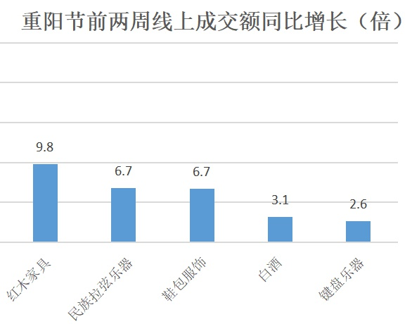 重阳节前关怀型消费增长 毛衣、茅台、营养品搜索量大增
