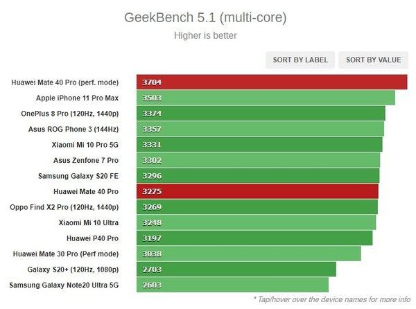 华为麒麟9000处理器外媒评测出炉:多核跑分超A13,GPU表现优异