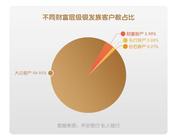 平安私行发布银发族理财消费数据:高净值银发族人均资产超千万