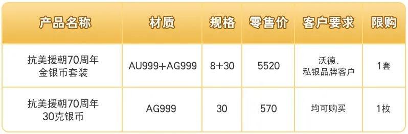 交通银行即将开售中国人民志愿军抗美援朝出国作战70周年金银纪念币