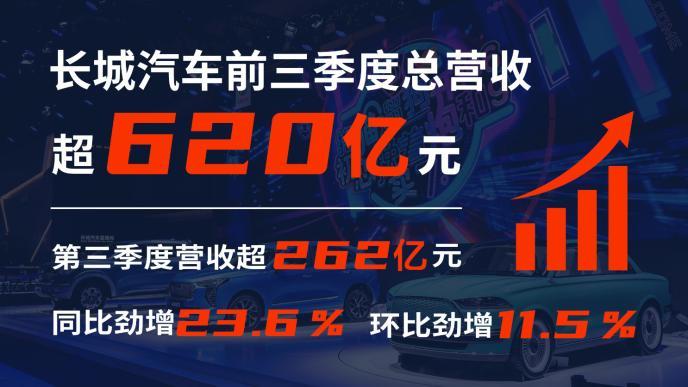 转型第一季!长城汽车三季度营收超262亿元 同比劲增23.6%