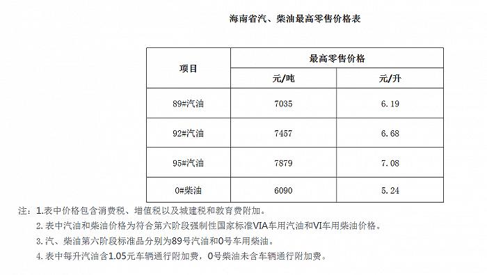 海南省成品油价格按机制上调,92汽油每升6.68元