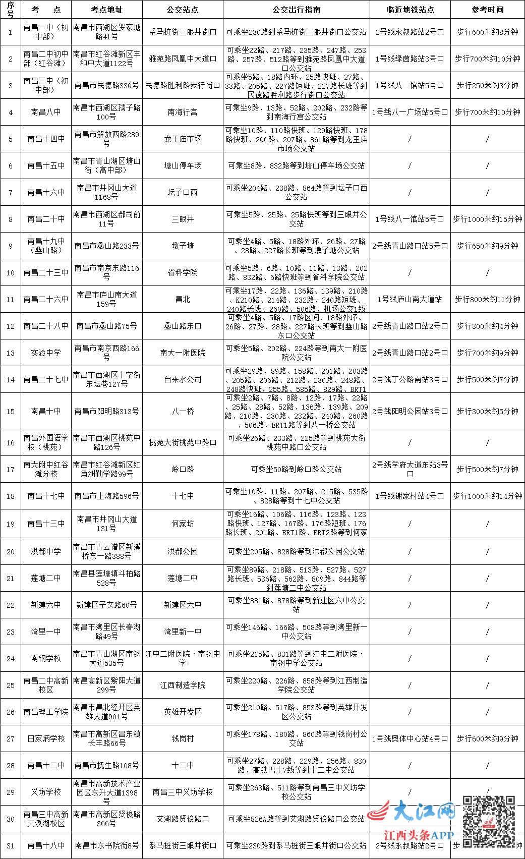 南昌发布2020年成人高考考点出行指南