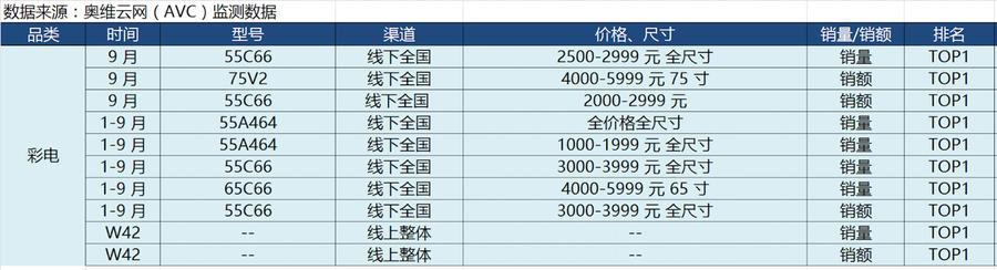 奥维云网最新数据:TCL电视线上销量销额第一