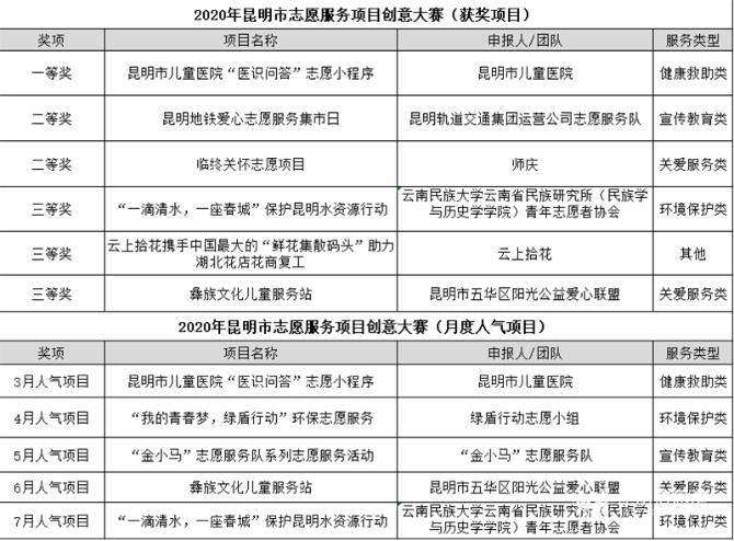 """昆明市志愿服务项目创意大赛获奖名单揭晓 助力创新项目""""落地生花"""""""