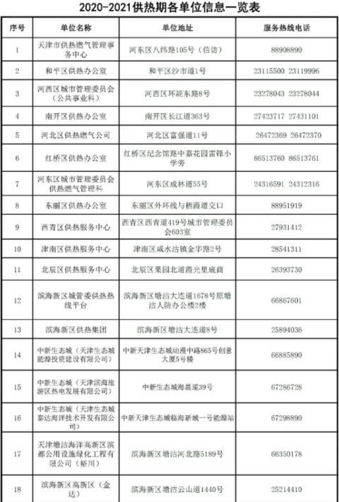 定了!天津11月1日零时起正式供热图片