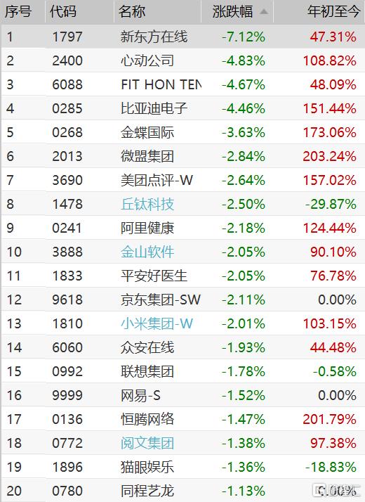 恒生科技指数继续走低跌1.48% 新东方在线跌超7%领跌成分股