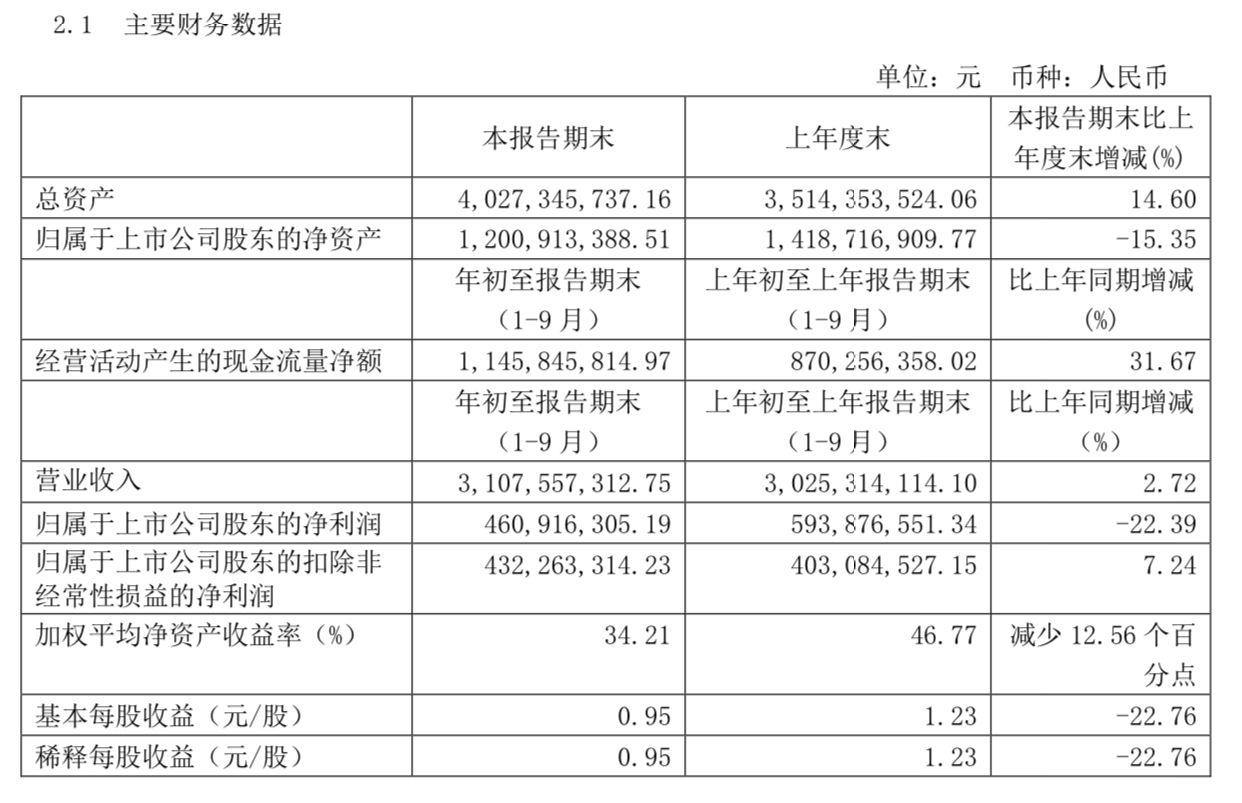重庆啤酒前三季度营收微增2.72%,净利同比降22.39%图片