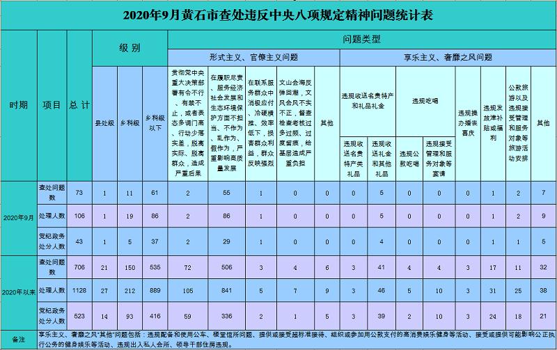 2020年9月黄石市查处违反中央八项规定精神问题统计表