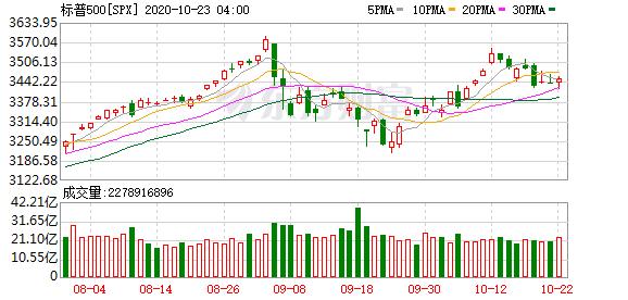 开盘前瞻:隔夜欧美股市涨跌不一 恒生指数期货夜盘小幅下跌