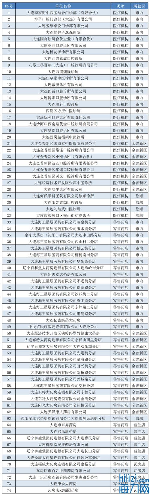 本市拟新增74家医保定点医药机构