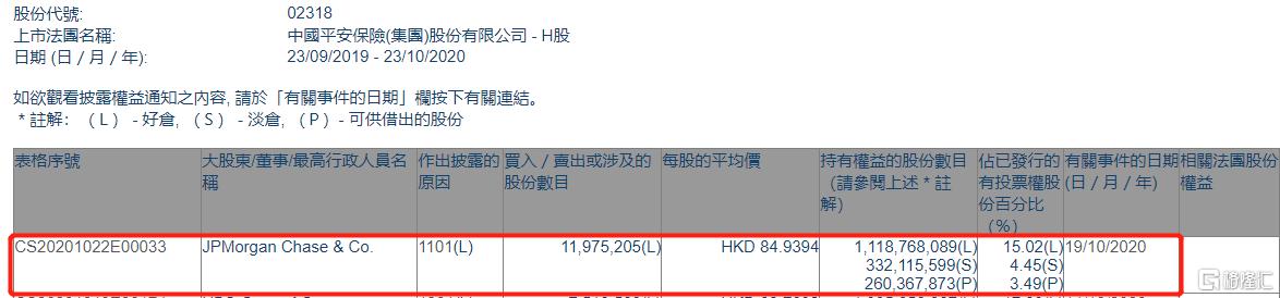 中国平安(02318.HK)获小摩增持1197.52万股 涉资约10.17亿港元