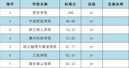 烟台南山学院跻身山东省民办本科院校科研竞争力第一位