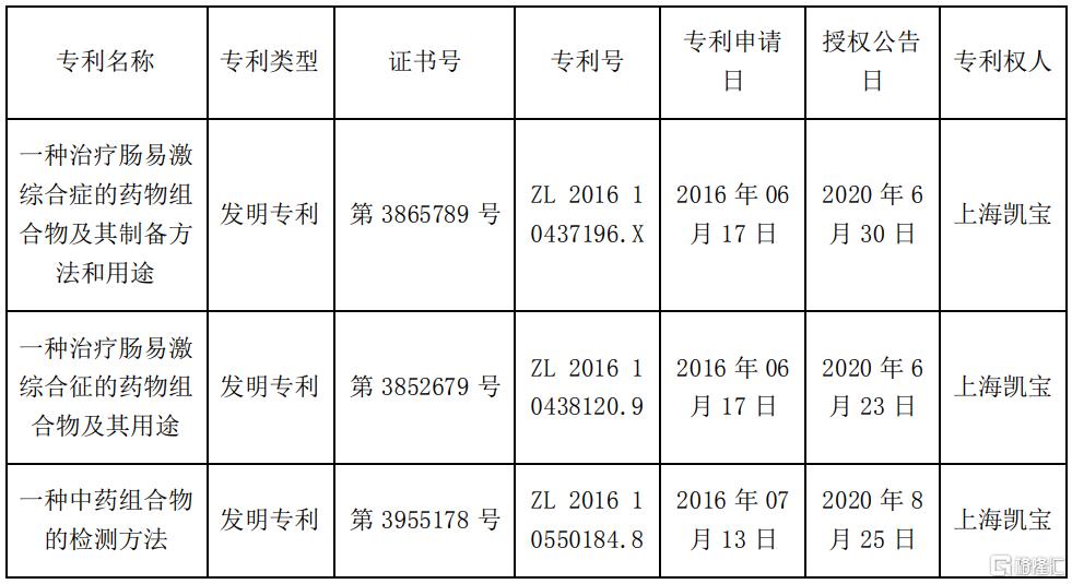 上海凯宝(300039.SZ):取得3项发明专利证书