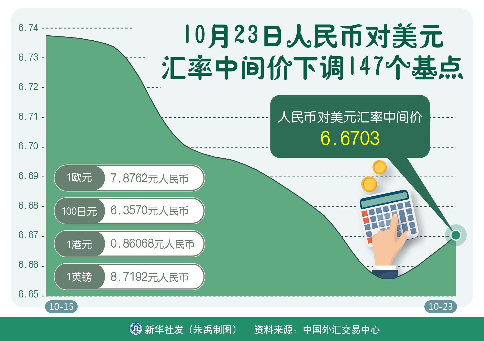 [财经·行情]10月23日人民币对美元汇率中间价下调147个基点