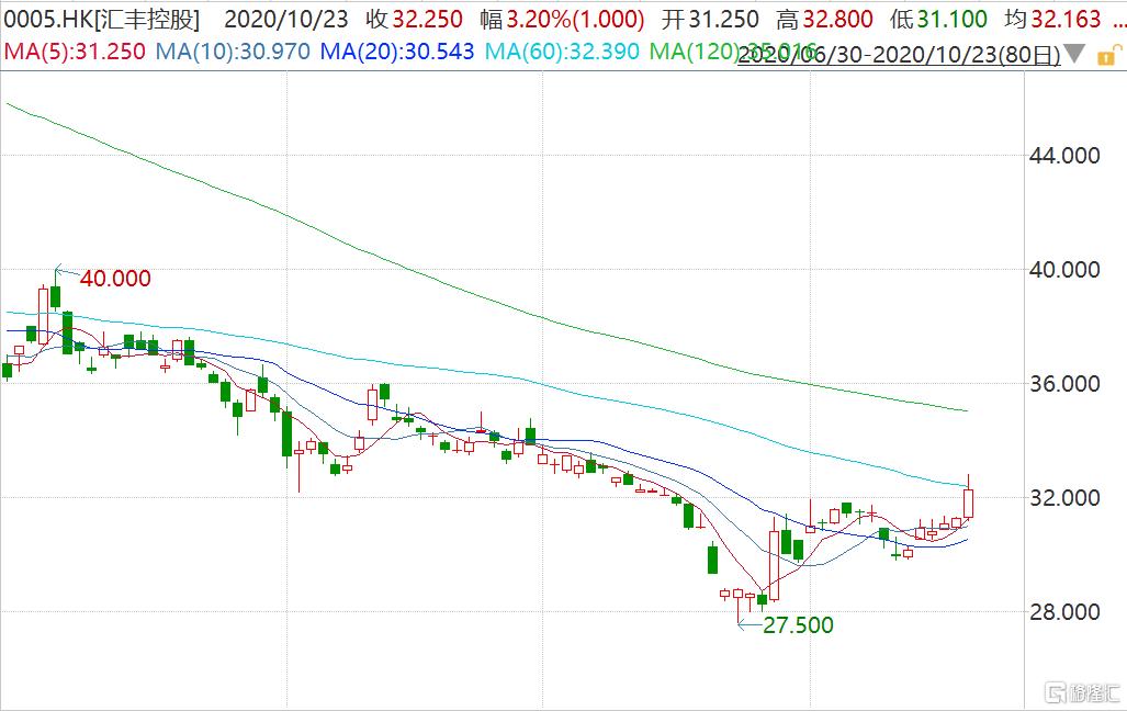 汇丰控股(0005.HK)收涨3.2% 下周二公布业绩