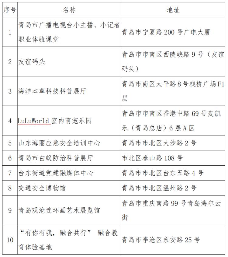 """青岛市第六批未成年人""""社会课堂""""公示 44处场馆入选"""