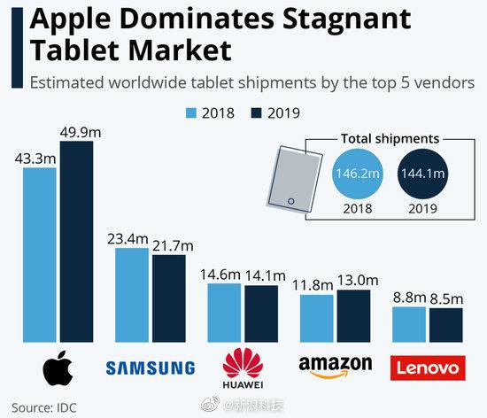 IDC:去年iPad出货量逆势增长15%