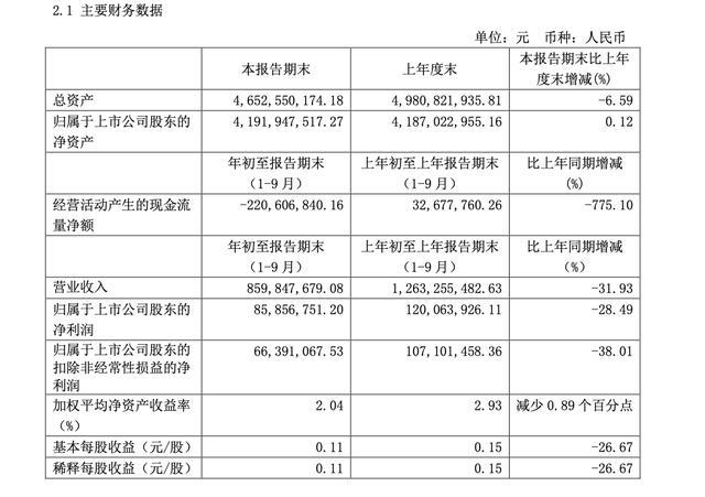 古越龙山前三季度营收净利双位数下滑,经营现金流大降775%