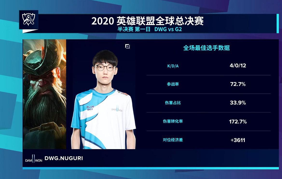 本场 MVP DWG.NUGURI的船长 4-0-12 参战率72.7% 伤害占比33.9%